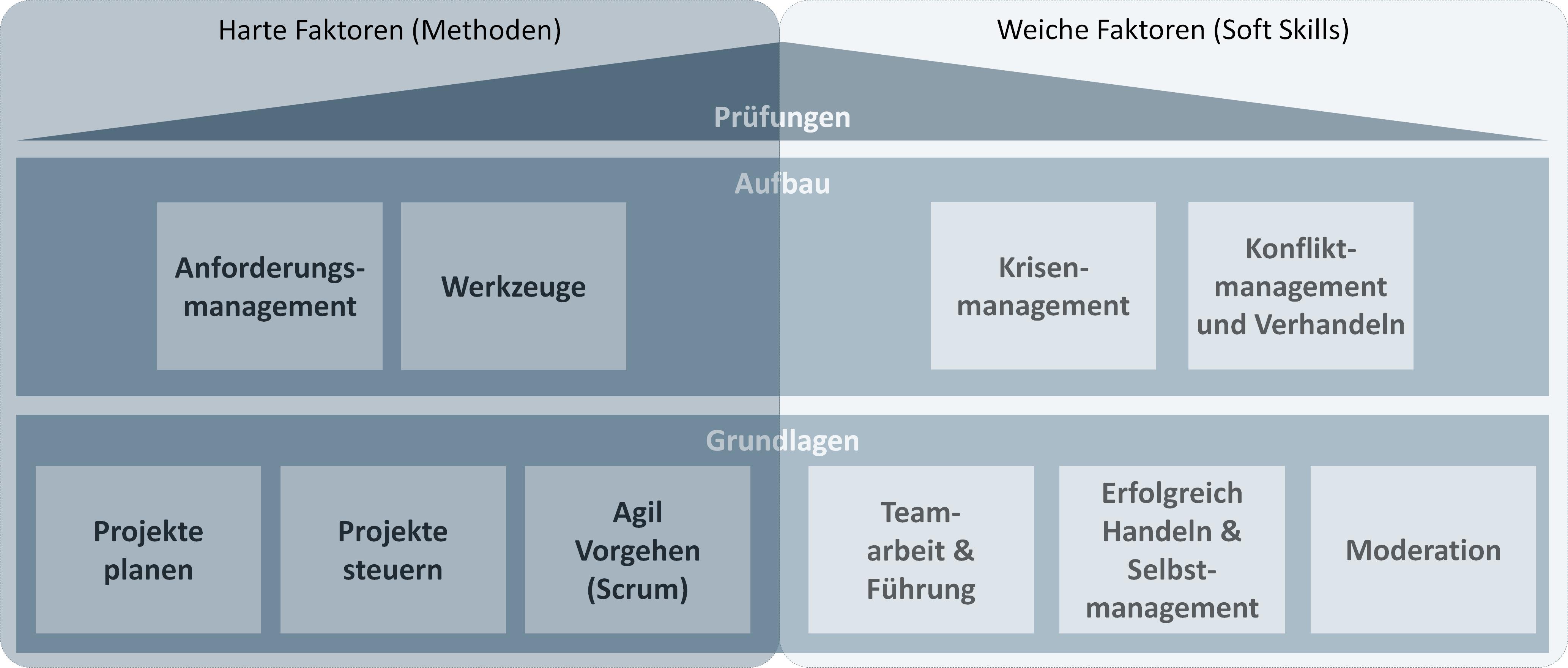 Projektmanagement Seminar von projektraum Berlin - Überblick